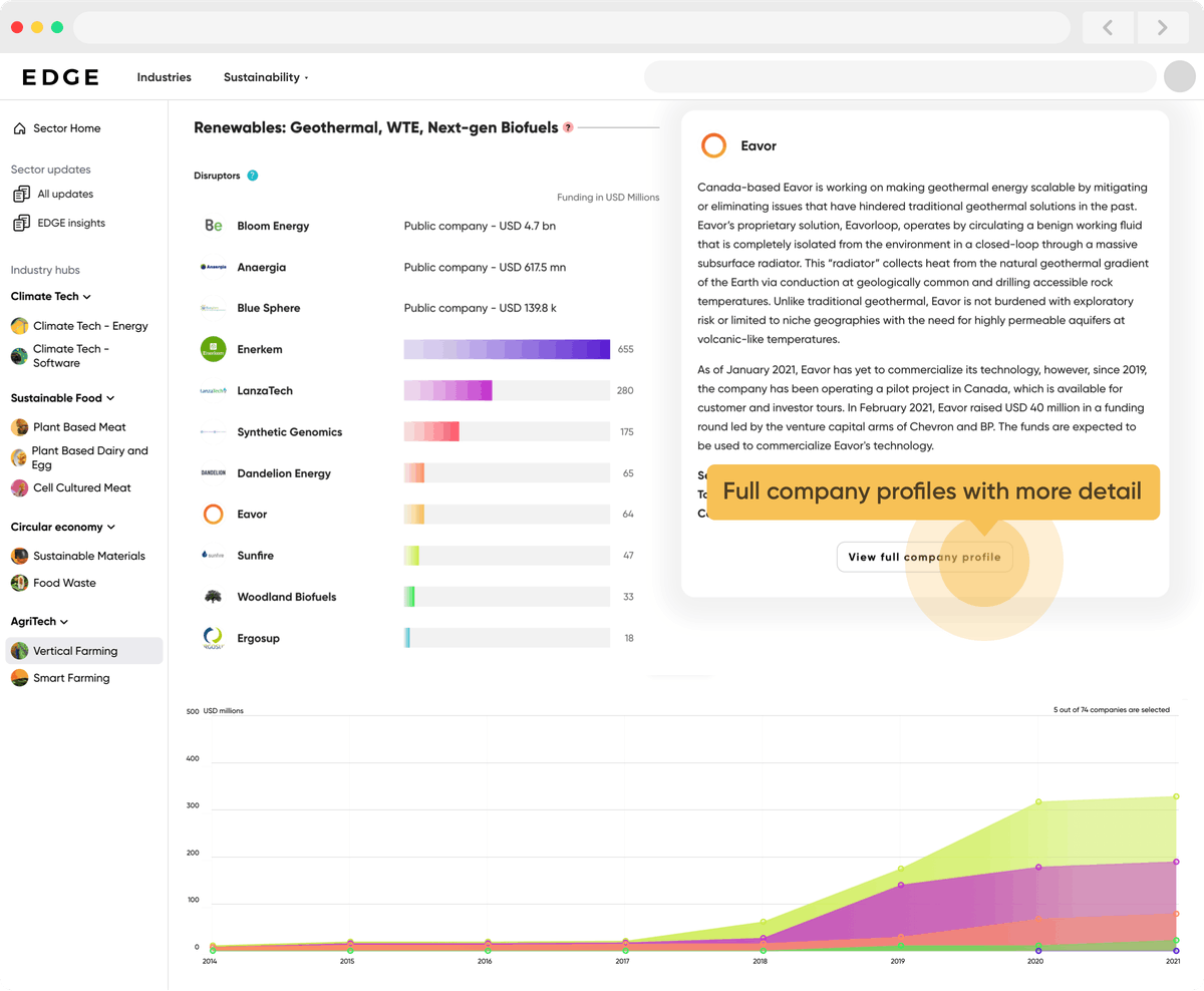 Detailed Profiles of Every Company